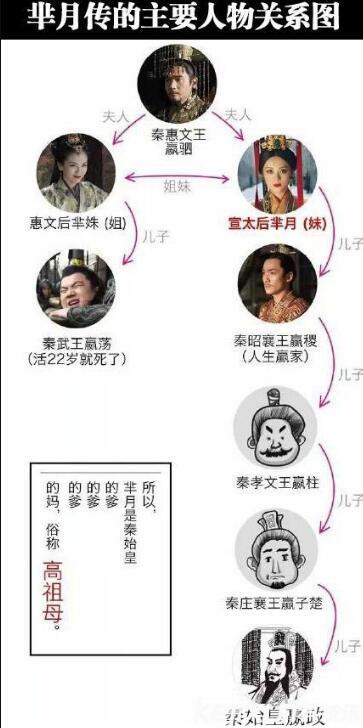 《芈月是秦始皇的什么人》关系图_芈字怎么读