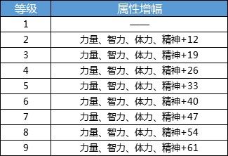 DNF手游成就系统详解 DNF手游成就系统奖励一览