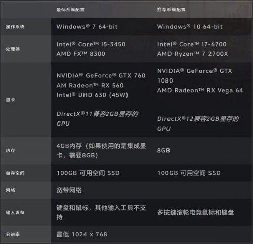 魔兽世界9.0配置需求一览 要求大幅提高推荐使用1080显卡