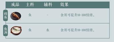 江湖悠悠配方大全 烹饪食谱酿酒酒谱炼药药方炼丹配方汇总